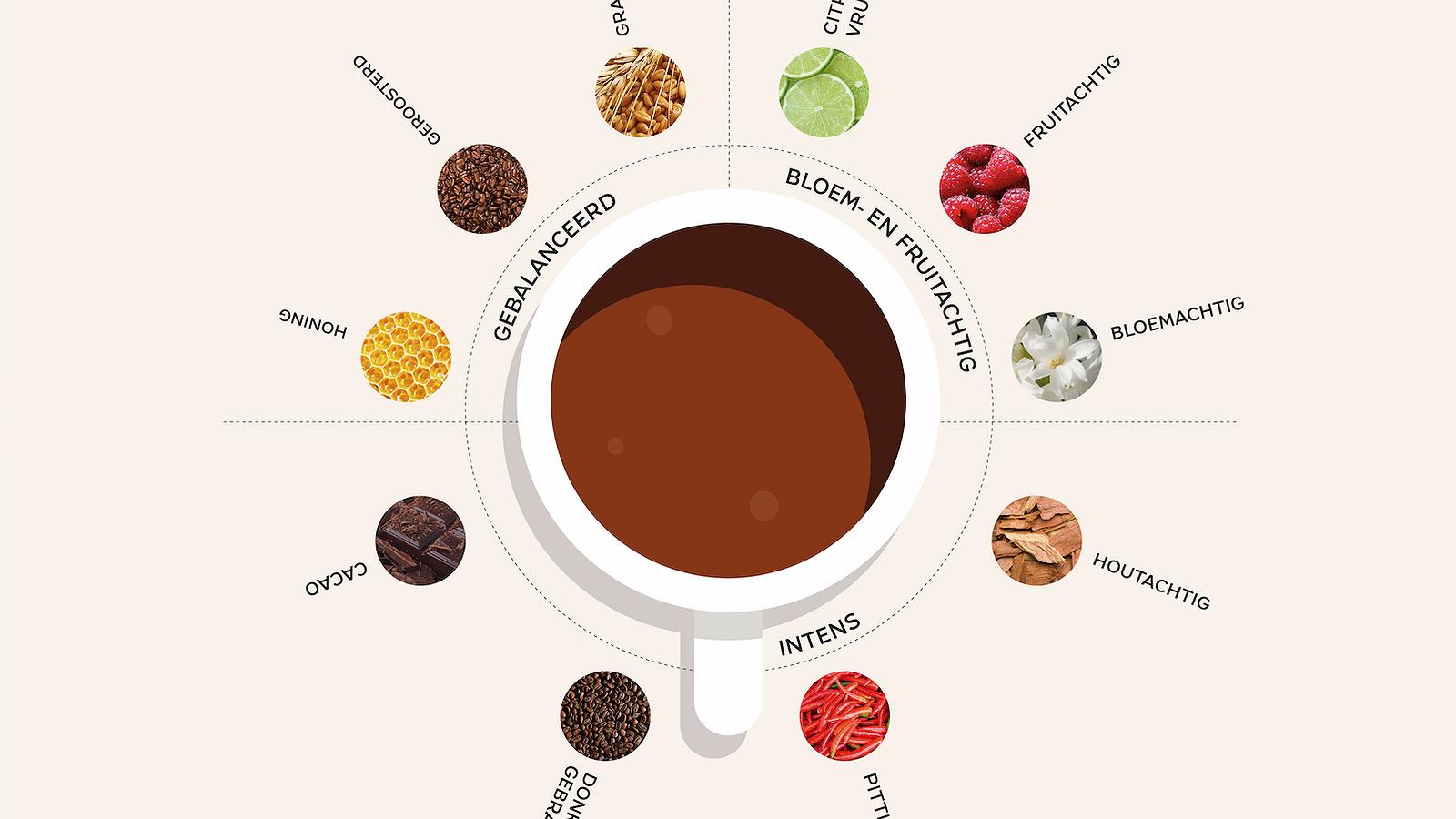 De beste koffieproever van 2017